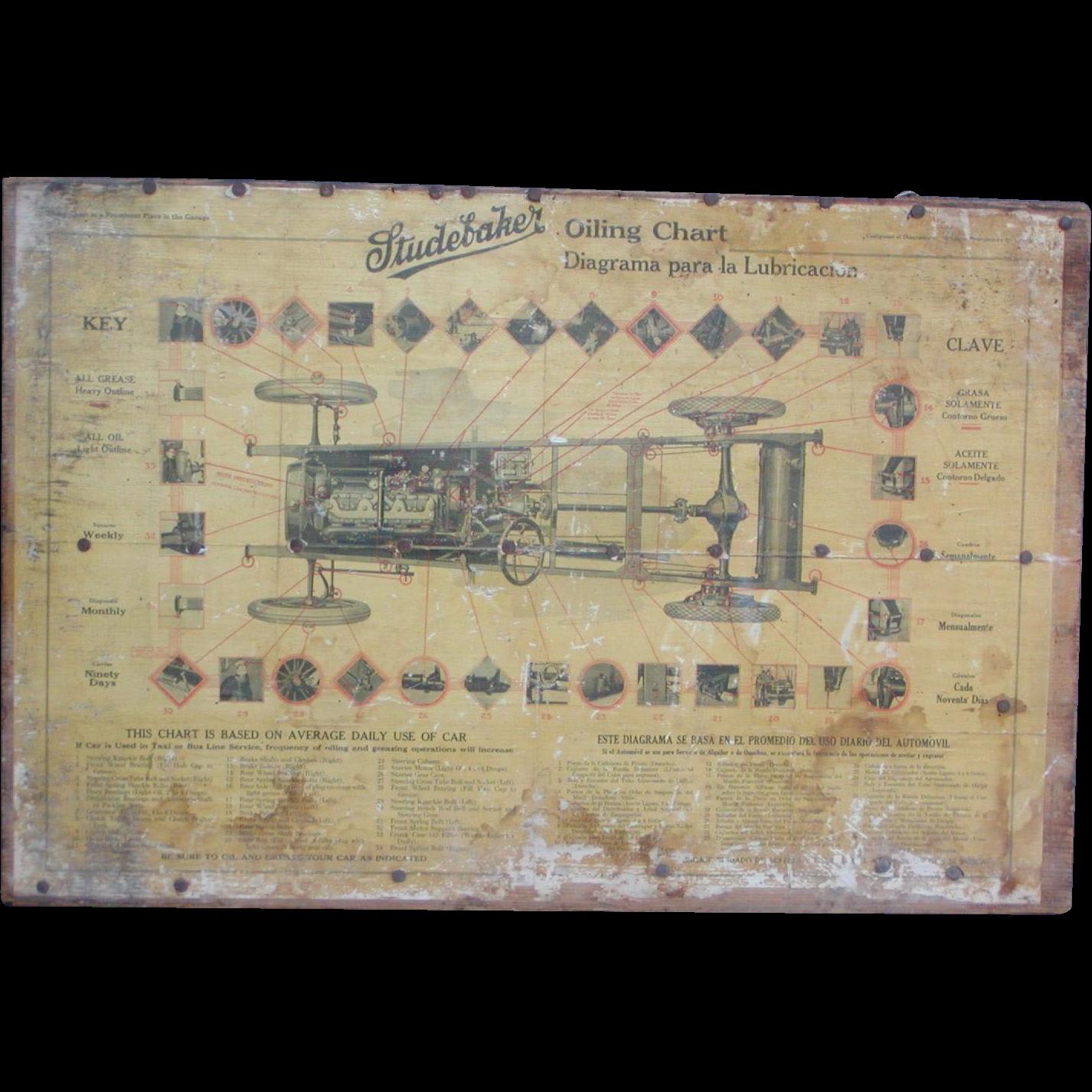 Studebaker....Oiling Chart....